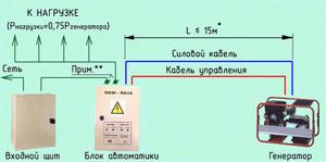 kakie_byvayut_generatory.jpg
