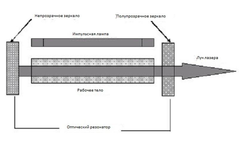 Схема лазера из двд привода фото 409