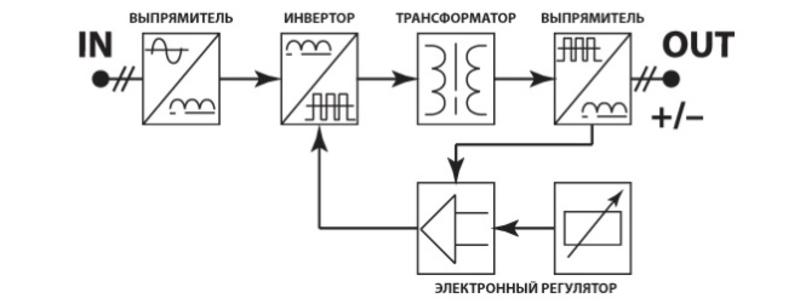 Устройство и особенности работы инверторов